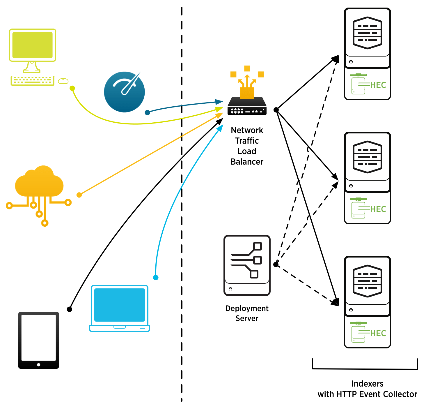 High Level Network Diagram Example Sd Wan Deployment Guide Cvd