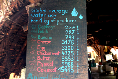 Statistics of average water use for 1 kg produce of some common food