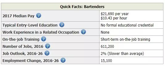 Bartender Resume (Quick Facts)