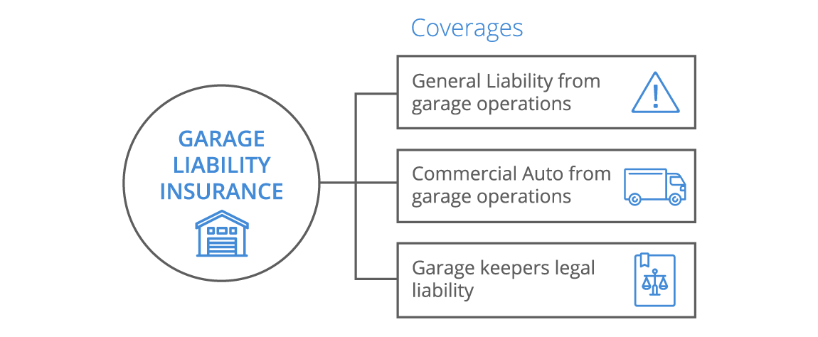 Garage Liability Insurance For Small Business  Coverwallet