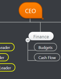 Organizational chart template for consulting companies example also rh covetedconsultant
