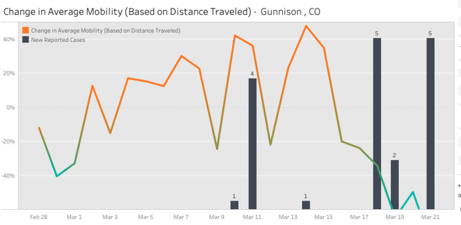gunnison county mobility