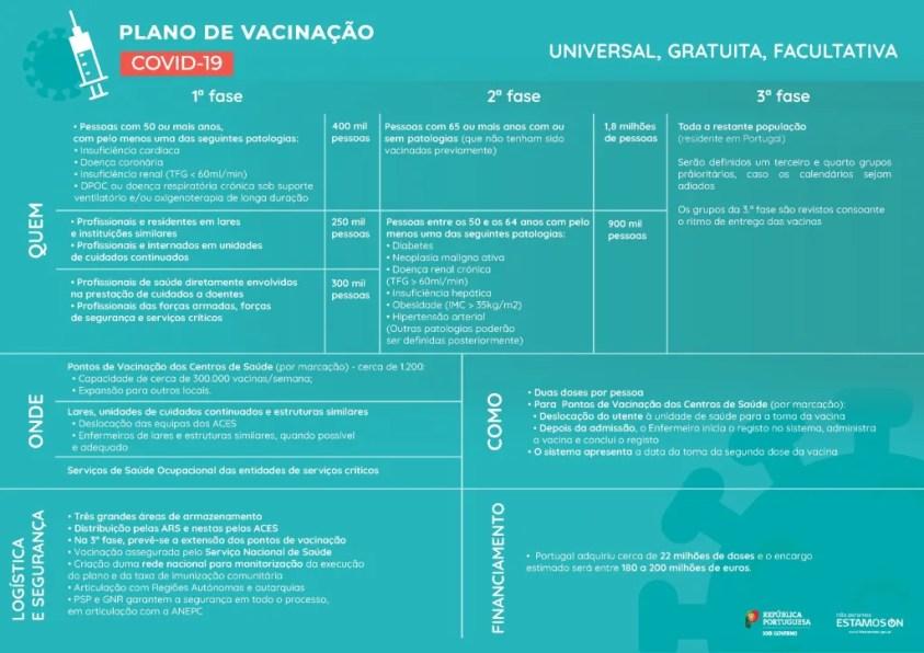 Plano Vacinacao COVID19 EstamosOn