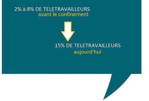 augmentation du télétravail en France