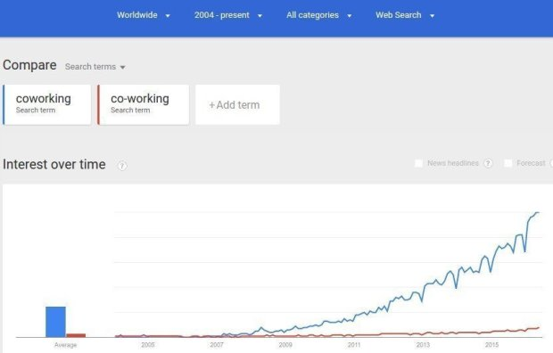 Google Trends Web Search interest coworking co working Worldwide 2004 present