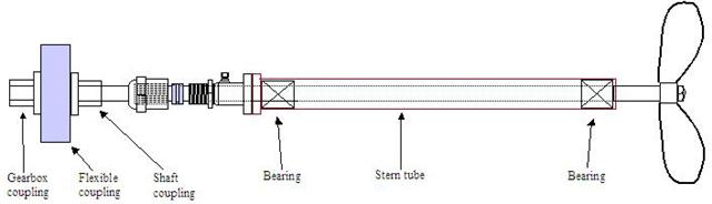 Gear Case Drive Shaft Gear Case Propeller Shaft Diagram And Parts