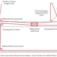 Oil Rig Diagram Marine Stereo Wiring Single Line Reefing: Diy System – Cox Engineering