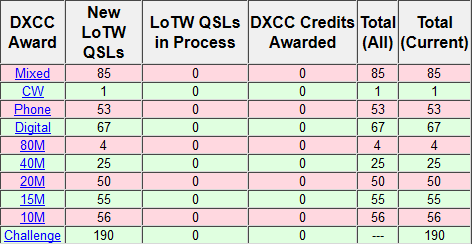 KN5S DXCC after