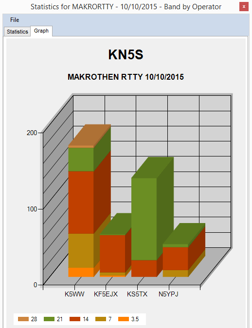 KN5S 2015 Makrothen band by operator