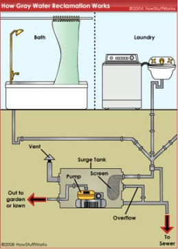 Graywater system schematic.