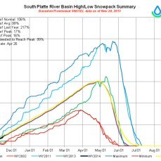 South Platte River Basin High/Low Snowpack Summary, November 20, 2013 via the NRCS