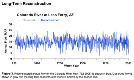 TreeFlow.info reconstruction Colorado River at Lees Ferry