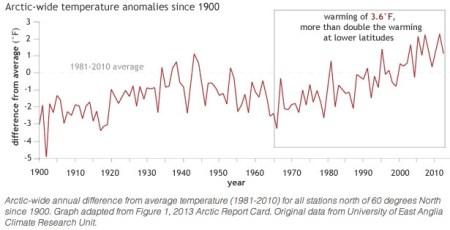 arcticwidetemeratureanomaliessince1900viaeastangliauniversity