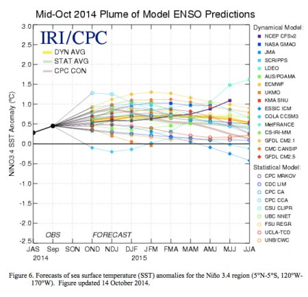 Mid-October 2014 plume of model predictions via the Climate Prediction Center