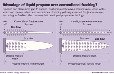 Advantages of liquid propane hydraulic fracturing via FracWire.com