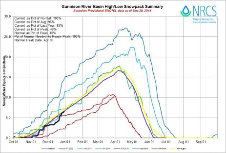 Gunnison Basin High/Low graph December 30, 2014 via the NRCS