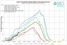 Upper Colorado Basin High/Low graph December 30, 2014 via the NRCS