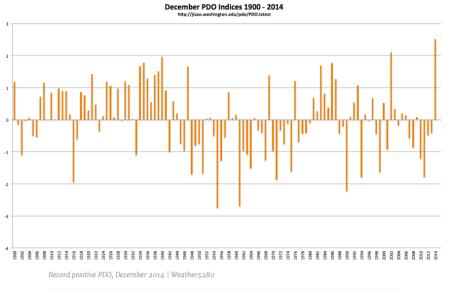 December Pacific Decadal Oscillation indices 1900 thru 2014 via Weather5280.com
