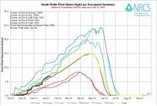 South Platte River Basin High/Low graph January 13, 2015 via the NRCS
