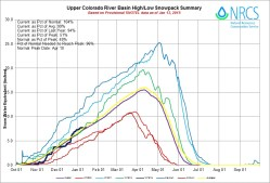 Upper Colorado River Basin High/Low graph January 13, 2015 via the NRCS