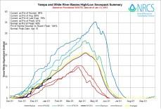 Yampa and White Basin High/Low graph January 13, 2015 via the NRCS