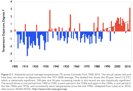 Statewide annual average temperature 1900-1912 via Western Water Assessment