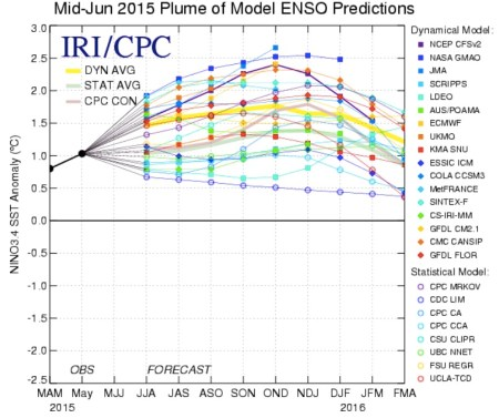 Mid-June 2015 plume of ENSO predications