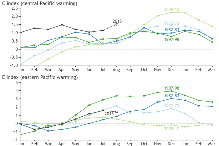 (top) Central Pacific (C) and (bottom) eastern Pacific (E) monthly SST indices during selected El Niño events and the current year. The estimated values for August 1-19, 2015, are indicated with an open circle. Graph by Ken Takahashi