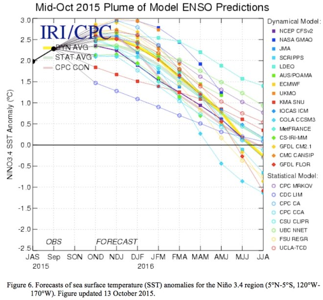 Mid-October 2015 plume of ENSO predictions via the Climate Prediction Center