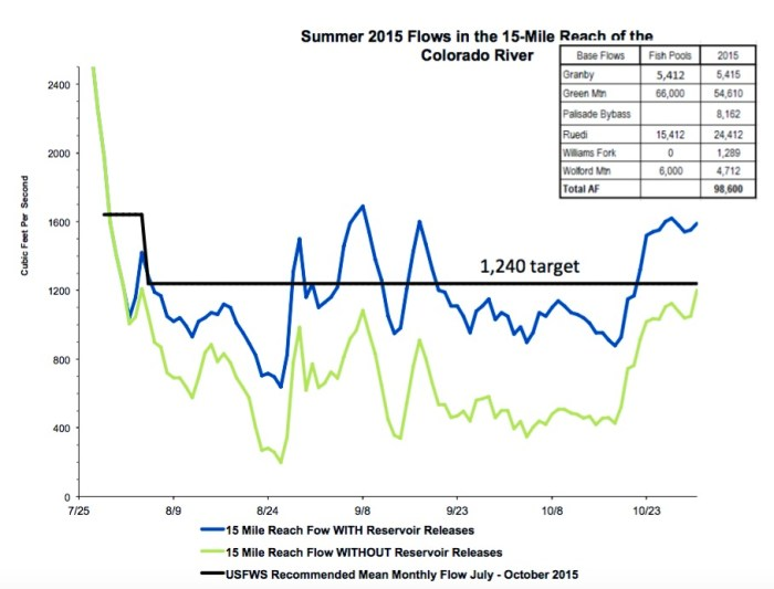 A graph from USFWS showing the flow target of 1,240 cfs in 15-mile last August, September and October, actual flow in blue, and what flow would have been without releases of fish water from various upstream reservoirs. In short, the fish water helps meet the target flows, but it is still not enough. Source: USFWS