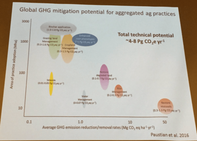 Global GHG mitigation potential for aggregated ag practices. Slide via Keith Paustian, South Platte Forum, October 27, 2016.