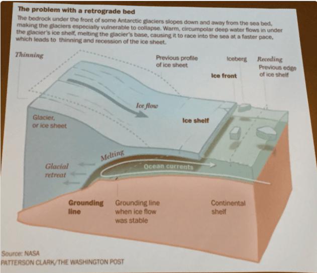 Geomorphology of the Antarctic ice shelfs. Slide via Brad Udall, South Platte Forum, October 27, 2016.