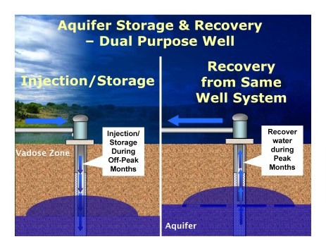 Figure 3: Dual purpose well that can recharge and recovery supplies within the same well.