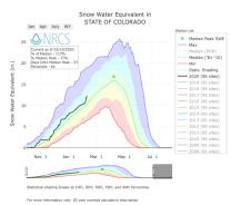 Statewide SWE February 10, 2020 via the NRCS.