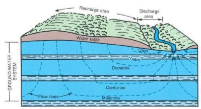Groundwater movement via the USGS