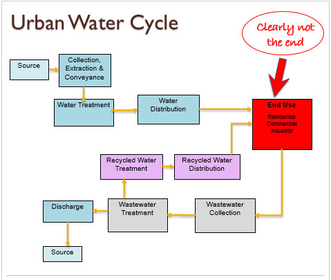 Urban water cycle graphic via western resource advocates also wra  new paradigm for management  managing of rh coyotegulch