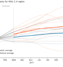 climate model forecasts for the ni o3 4 index from the iri cpc prediction plume orange lines indicate the dynamical models and blue lines show the  [ 1240 x 804 Pixel ]