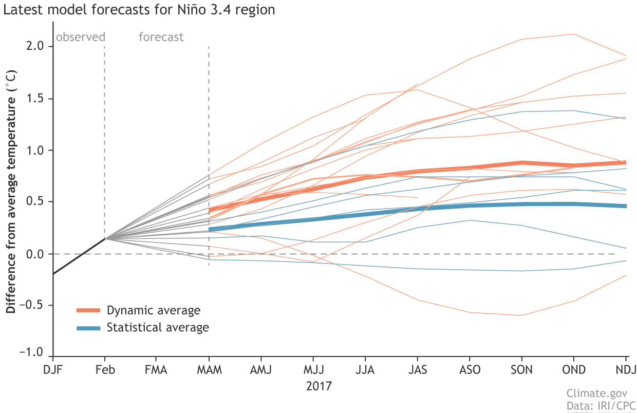 hight resolution of climate model forecasts for the ni o3 4 index from the iri cpc prediction plume orange lines indicate the dynamical models and blue lines show the