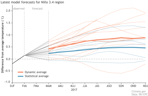 small resolution of climate model forecasts for the ni o3 4 index from the iri cpc prediction plume orange lines indicate the dynamical models and blue lines show the
