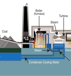 diagram of a typical steam cycle coal power plant proceeding from left to right graphic credit wikipedia  [ 1280 x 794 Pixel ]