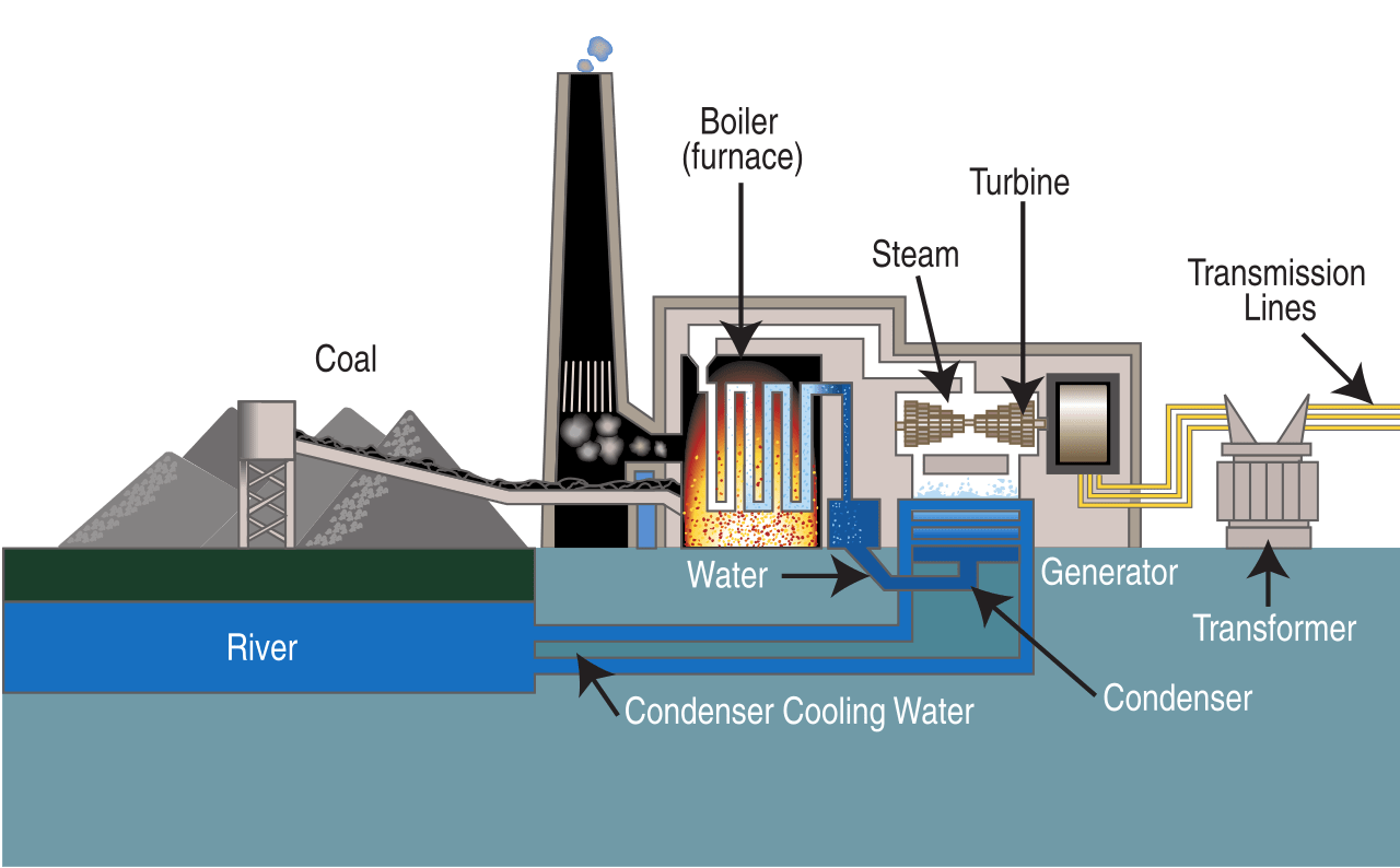 hight resolution of diagram of a typical steam cycle coal power plant proceeding from left to right graphic credit wikipedia