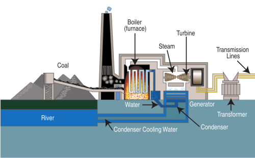 small resolution of diagram of a typical steam cycle coal power plant proceeding from left to right graphic credit wikipedia