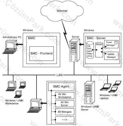 3 Parti Yazılımlar : Avira AntiVir Anti Virus / Security