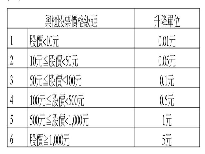 櫃買中心調整興櫃股票股價升降單位 新制將自3月23日起實施   必聞網