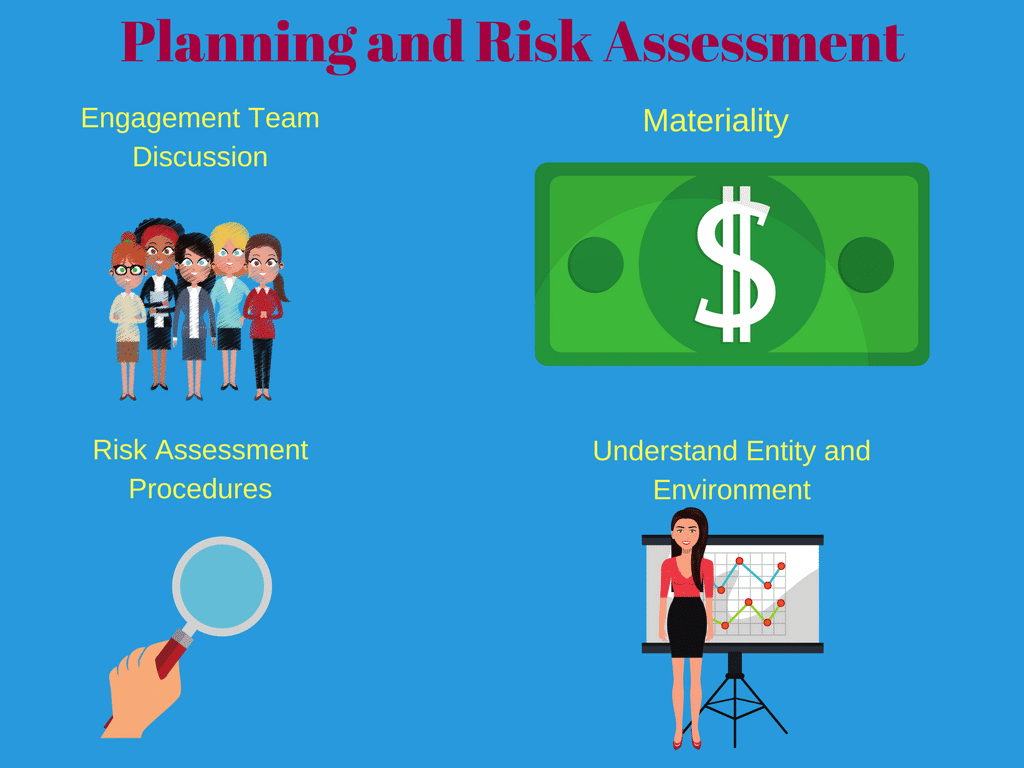 Audit Risk Assessment The Why And The How
