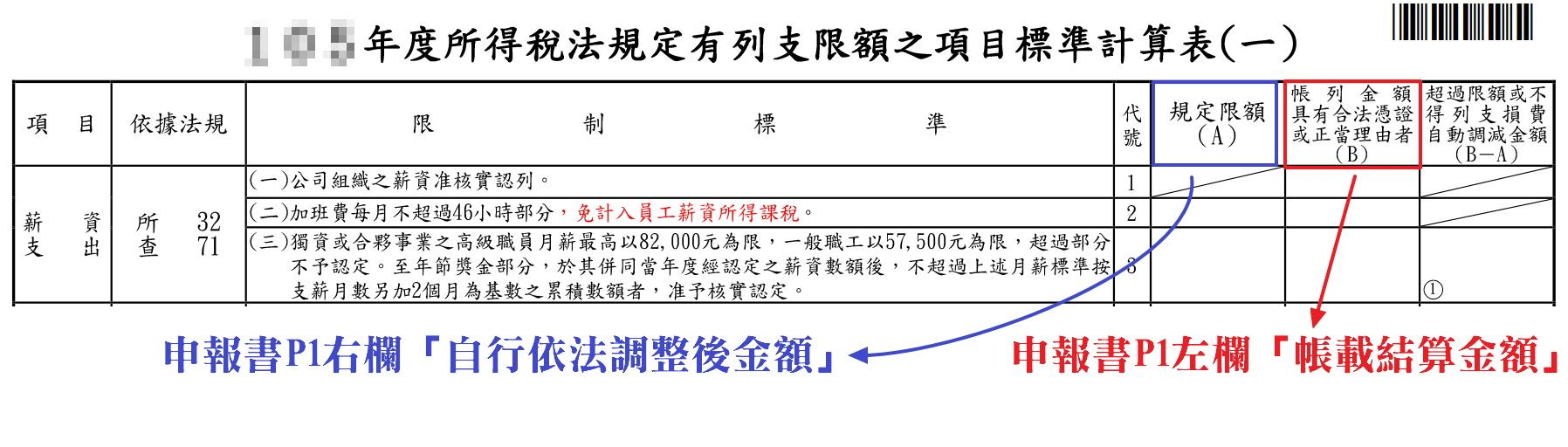 5000營所稅費損認列3+1通則 – 企業稅務實務