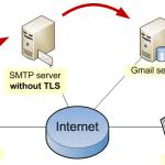 SMTP Gmail Port Là Gì? Lợi Ích Khi Sử Dụng SMTP Server Gmail