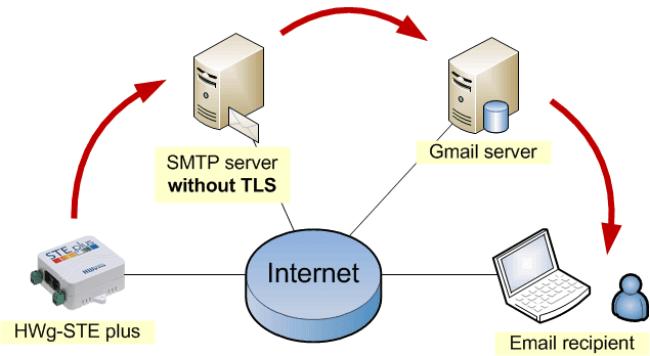 smtp gmail port
