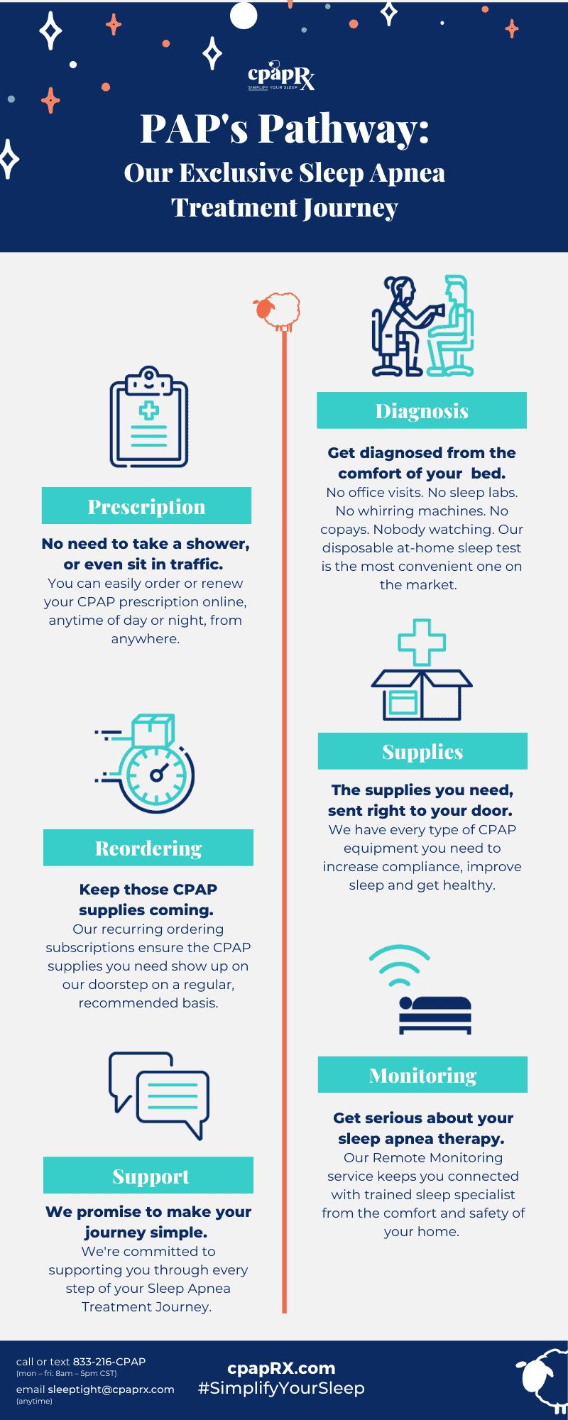 cpapRX Infographic - PAPs Way - Exclusive Sleep Apnea Treatment Journey