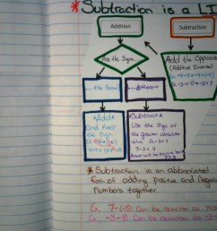 Unit 1: Operations With Rational Numbers   Math with Mr. Philmon [ 1200 x 1600 Pixel ]